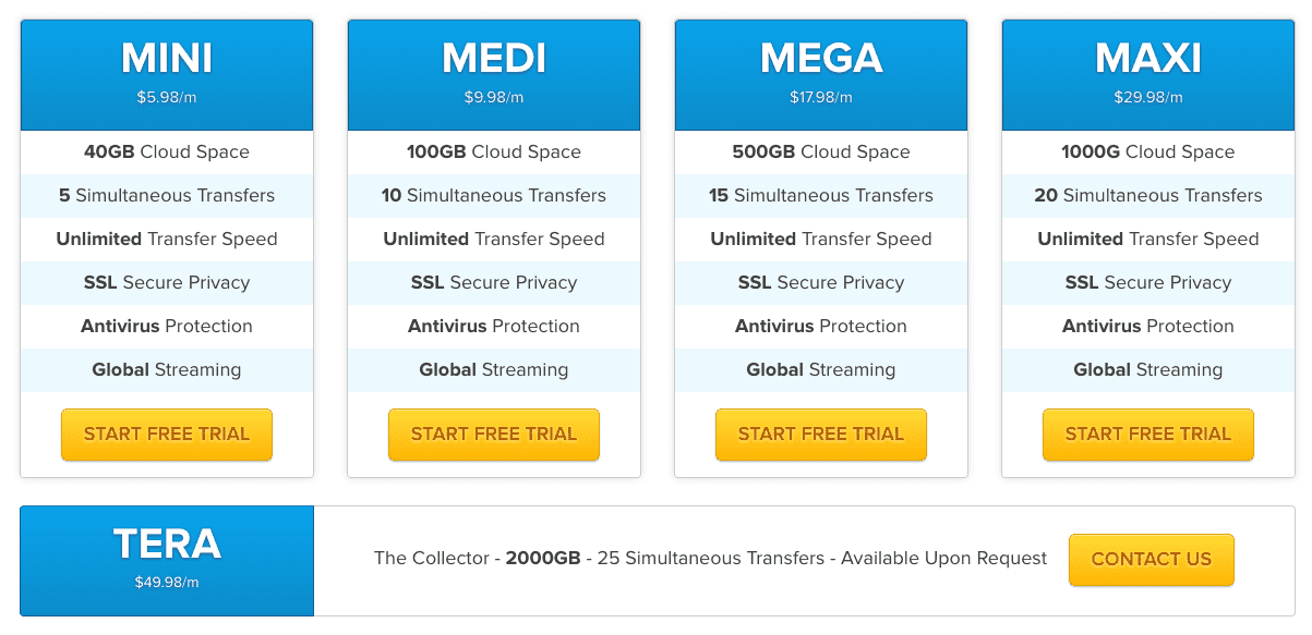 Cloudload Pricing